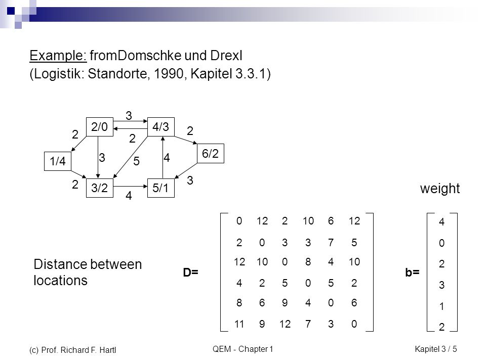 QEM - Chapter 1 Example: fromDomschke und Drexl (Logistik: Standorte, 1990, Kapitel 3.3.1) 012210612 203375 10084 425052 869406 11912730 2/0 1/4 3/2 4