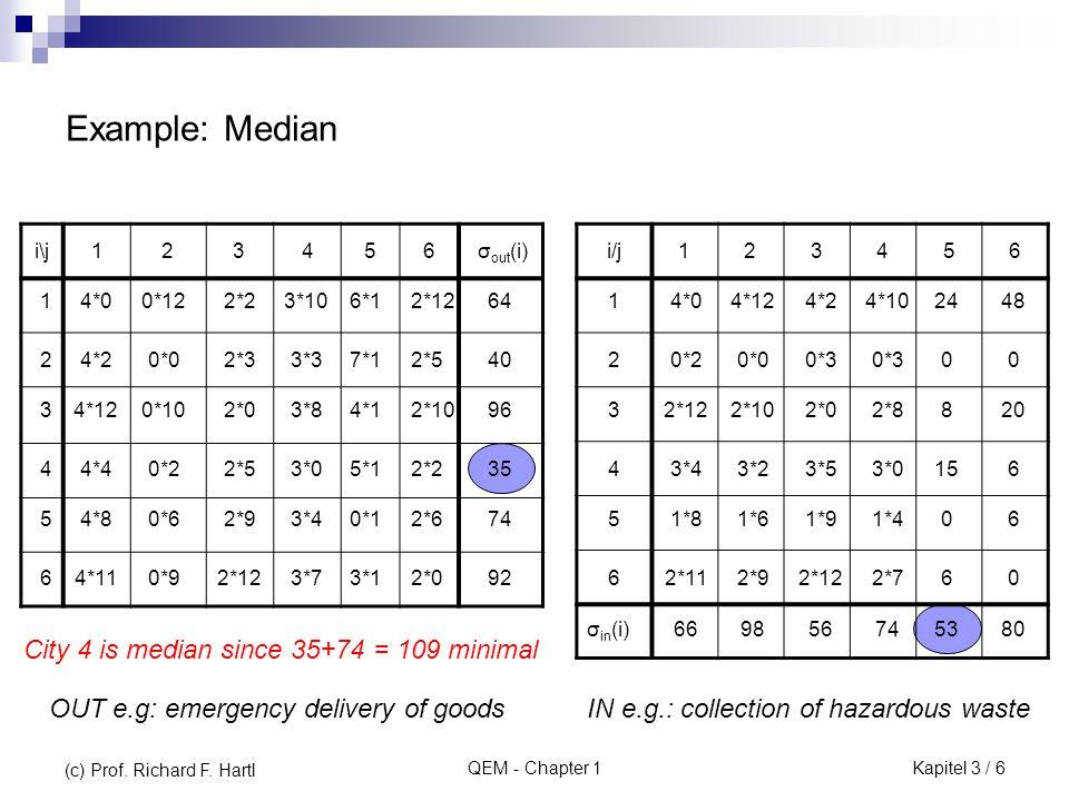 QEM - Chapter 1 i\j1234567fifi cici f i + c i 11210967353843 22907361073744 37615310553742 46510263663844 5646372653439 i\j1234567 ωiωi fifi 1 2 3 4 ω ij is saving in transportation cost when delivering to custonmer j, by opening additional location i.