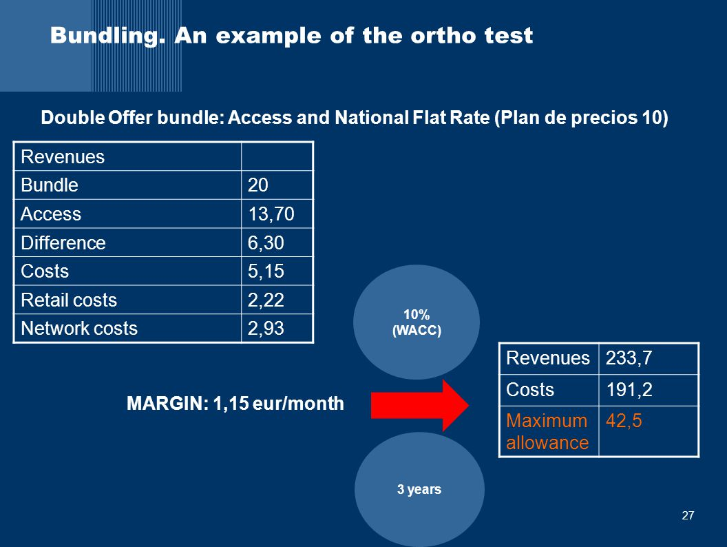 27 Bundling. An example of the ortho test Revenues Bundle20 Access13,70 Difference6,30 Costs5,15 Retail costs2,22 Network costs2,93 10% (WACC) 3 years