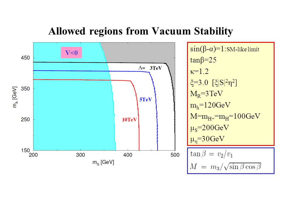 Allowed regions from Vacuum Stability V<0 sin(β-α)=1: SM-like limit tanβ=25 κ=1.2 ξ=3.0 [ξ|S| 2 η 2 ] M R =3TeV m h =120GeV M=m H+ =m H =100GeV μ S =200GeV μ η =30GeV