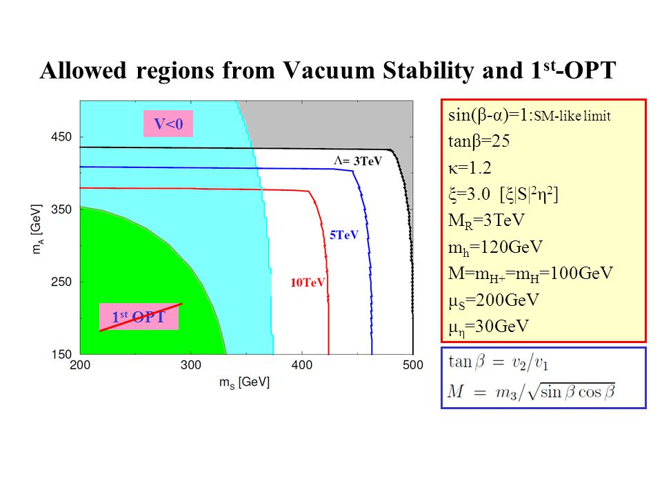 Allowed regions from Vacuum Stability and 1 st -OPT V<0 1 st OPT sin(β-α)=1: SM-like limit tanβ=25 κ=1.2 ξ=3.0 [ξ|S| 2 η 2 ] M R =3TeV m h =120GeV M=m H+ =m H =100GeV μ S =200GeV μ η =30GeV