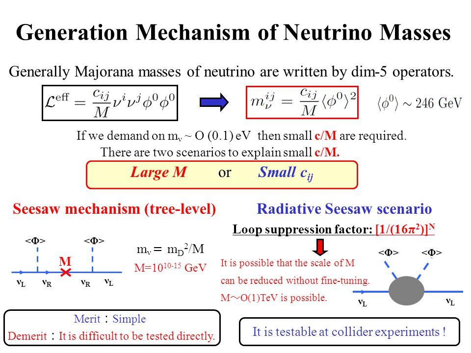 Generation Mechanism of Neutrino Masses Generally Majorana masses of neutrino are written by dim-5 operators.