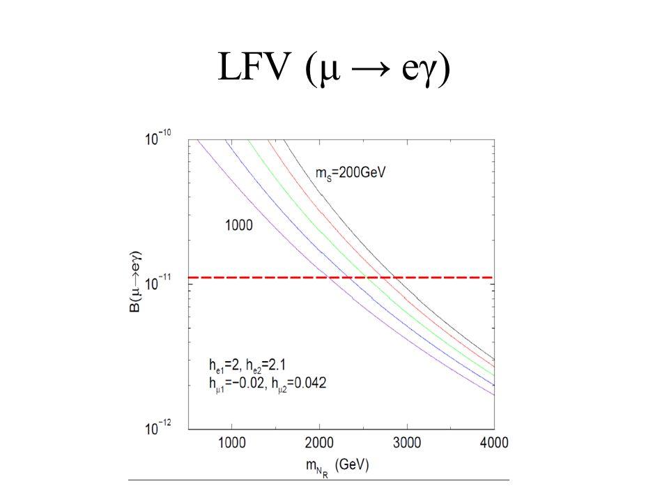 LFV (μ → eγ)