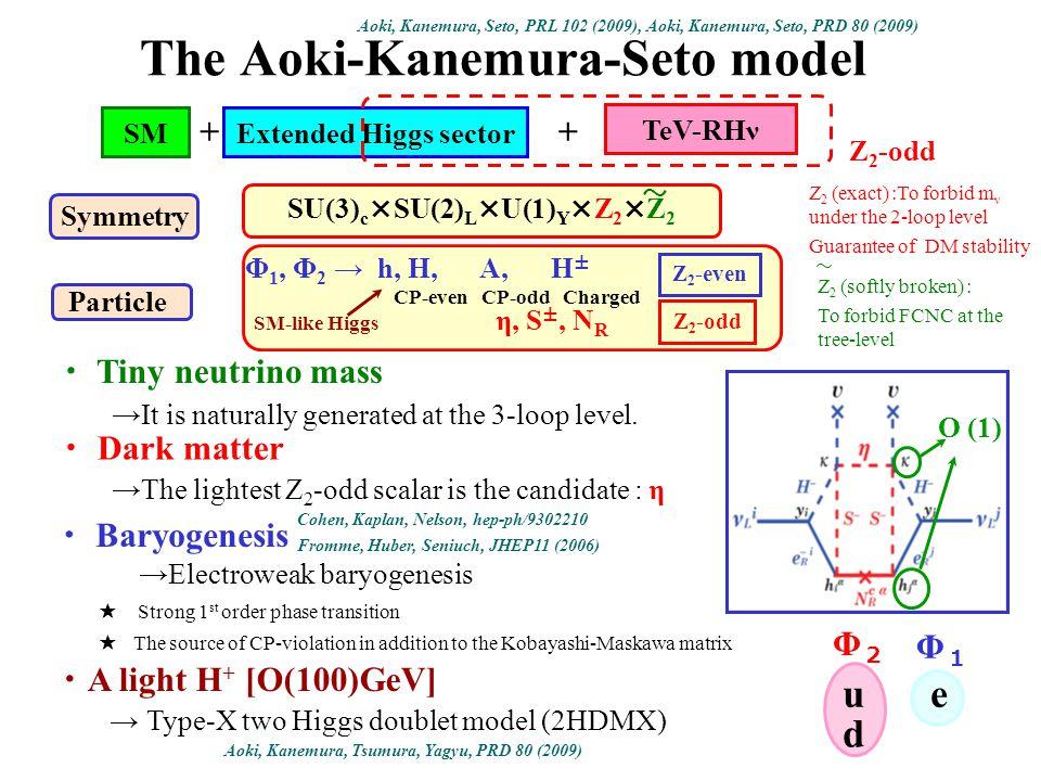 The Aoki-Kanemura-Seto model Aoki, Kanemura, Seto, PRL 102 (2009), Aoki, Kanemura, Seto, PRD 80 (2009) O (1) SMExtended Higgs sector TeV-RHν Z 2 -odd