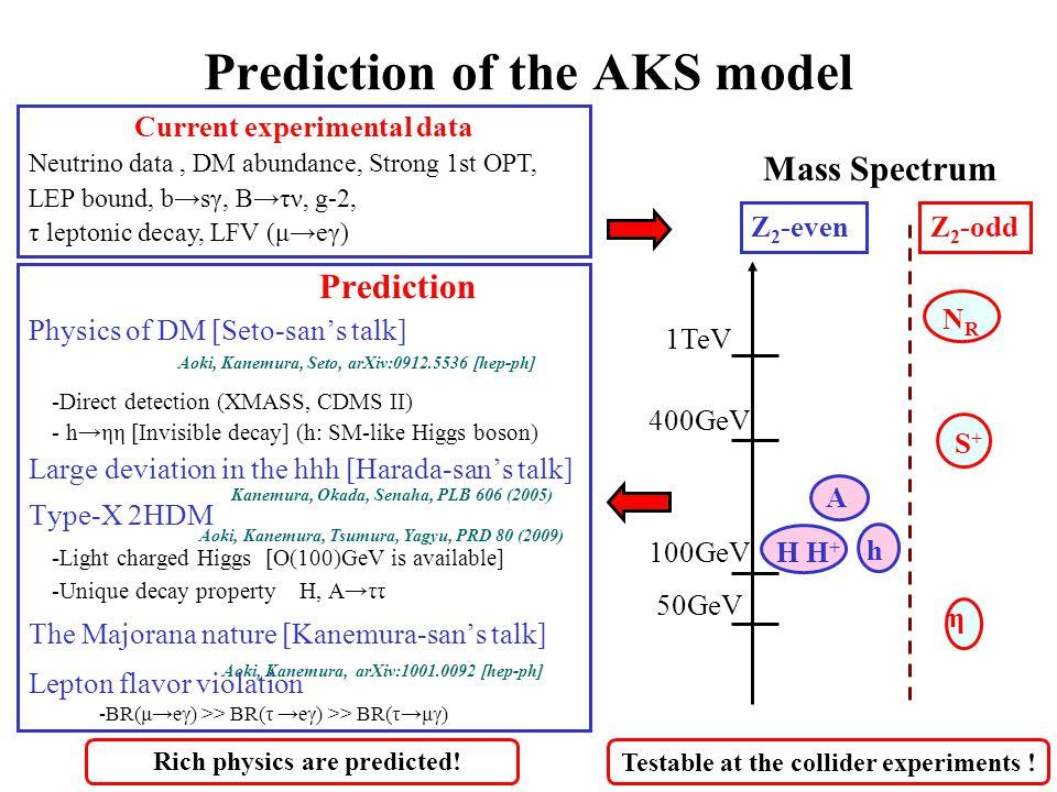 Prediction of the AKS model 400GeV 100GeV Z 2 -evenZ 2 -odd NRNR η S+S+ H H + A 1TeV 50GeV h Testable at the collider experiments .