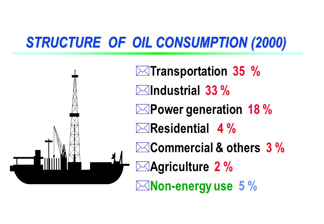 STRUCTURE OF OIL CONSUMPTION (2000) * Transportation 35 % * Industrial 33 % * Power generation 18 % * Residential 4 % * Commercial & others 3 % * Agriculture 2 % * Non-energy use 5 %