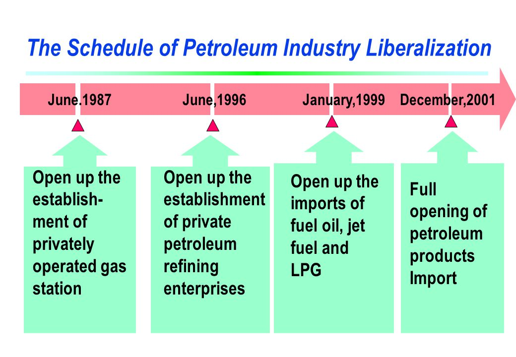 The Schedule of Petroleum Industry Liberalization June.1987June,1996January,1999December,2001 Open up the establishment of private petroleum refining enterprises Open up the imports of fuel oil, jet fuel and LPG Open up the establish- ment of privately operated gas station Full opening of petroleum products Import