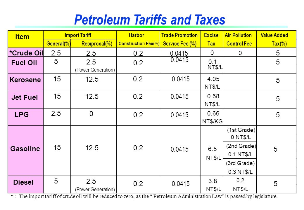 Petroleum Tariffs and Taxes * : The import tariff of crude oil will be reduced to zero, as the Petroleum Administration Law is passed by legislature.