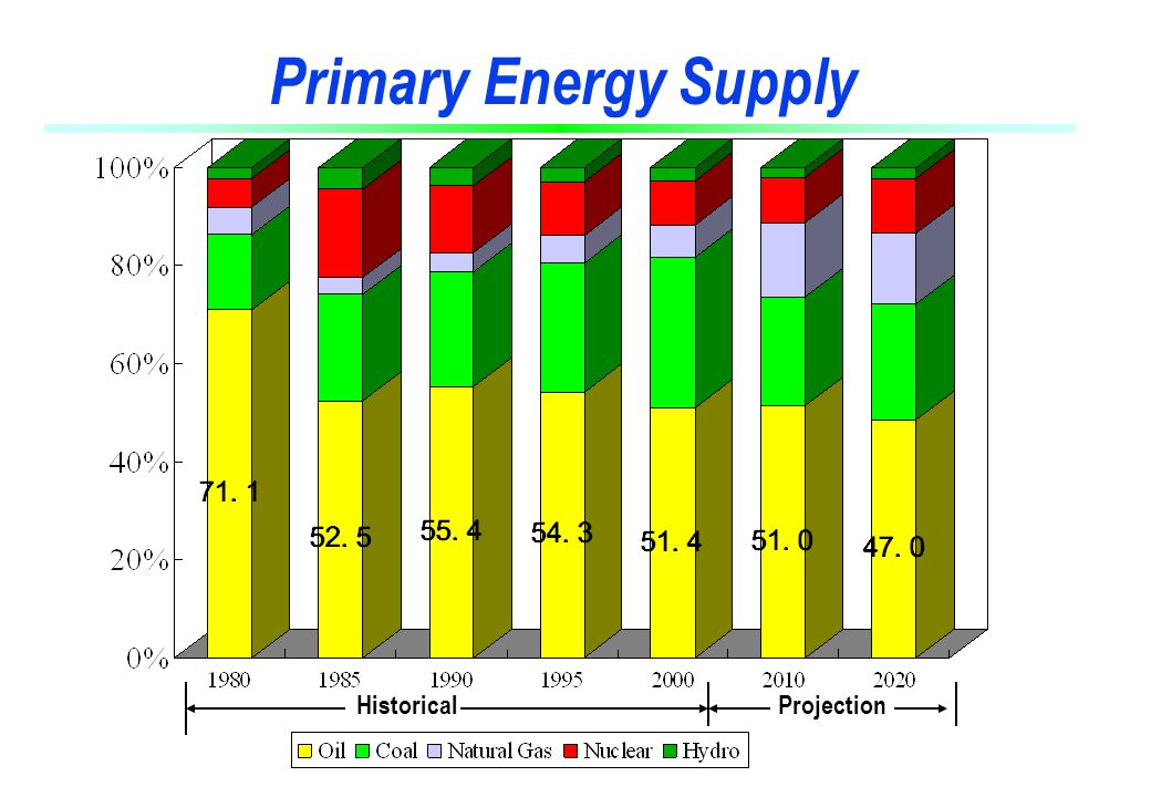 Primary Energy Supply Historical Projection