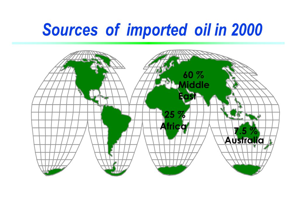 Sources of imported oil in 2000 Middle East 60 % Africa 25 % 7.5 % Australia