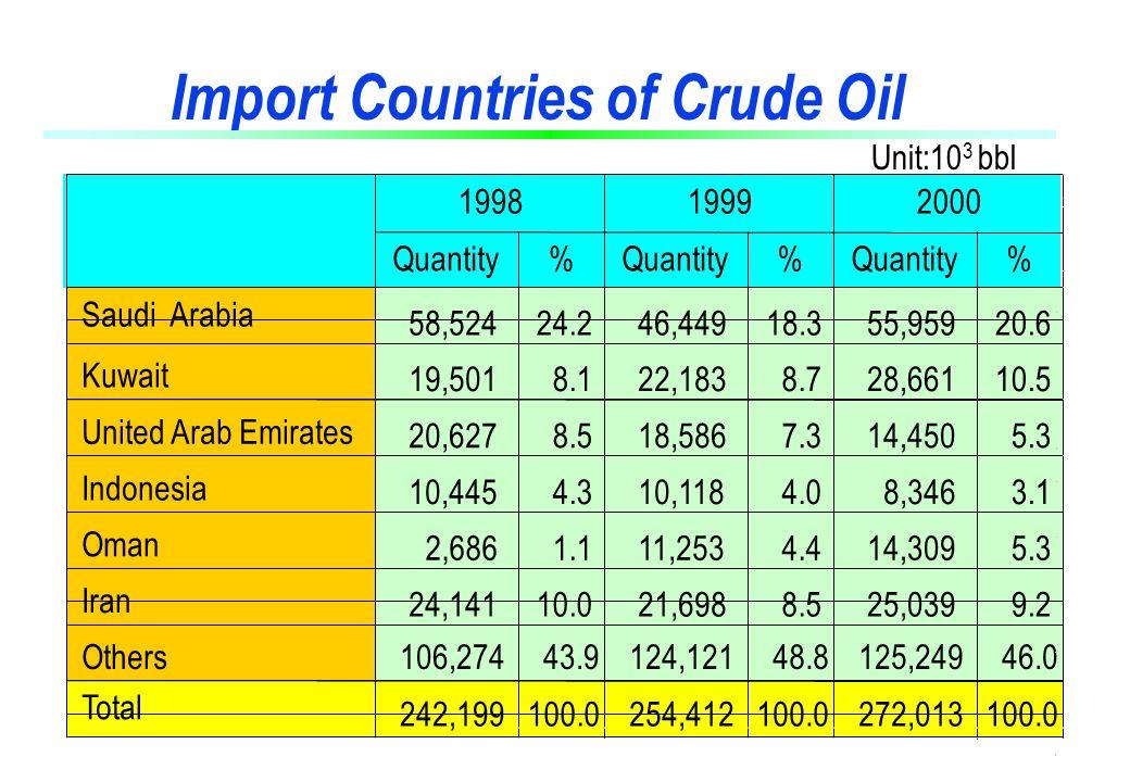 III. Petroleum Security Stockpile Program