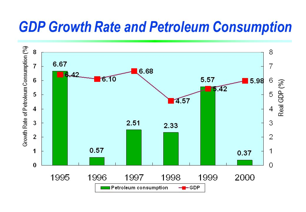 Petroleum Products Consumption by Product in 2000 41 Million KLOE KLOE