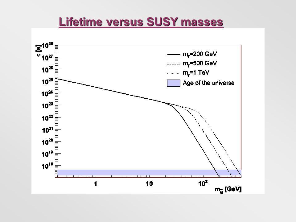 Lifetime versus SUSY masses