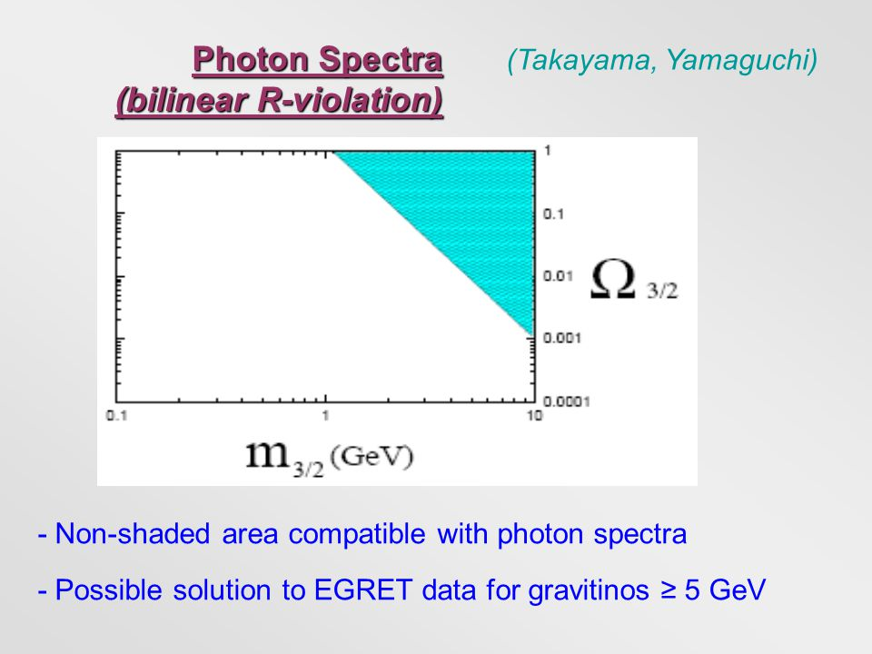 Photon Spectra (bilinear R-violation) - Non-shaded area compatible with photon spectra - Possible solution to EGRET data for gravitinos ≥ 5 GeV (Takay