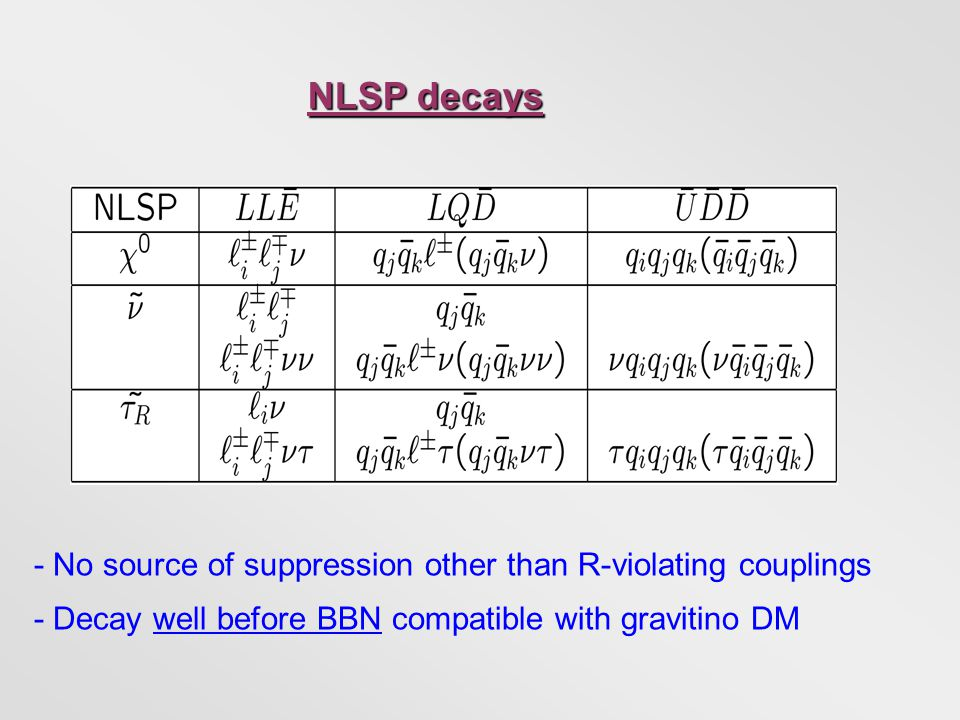 NLSP decays - No source of suppression other than R-violating couplings - Decay well before BBN compatible with gravitino DM