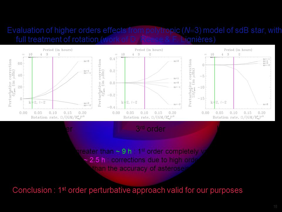 Valerie Van Grootel - 4th meeting on sdOB stars - Shanghai 2009 18 Validity of the 1 st order perturbative approach Evaluation of higher orders effects from polytropic (N  3) model of sdB star, with full treatment of rotation (work of D.