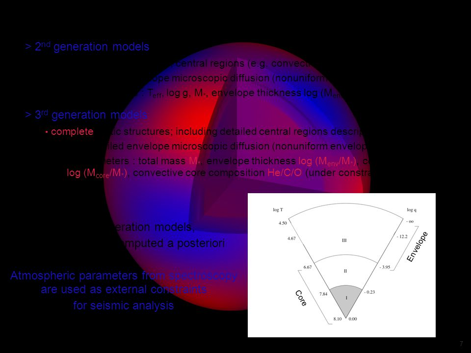 Valerie Van Grootel - 4th meeting on sdOB stars - Shanghai 2009 7 2.Models and Method for asteroseismology Core Envelope > 2 nd generation models static envelope structures; central regions (e.g.