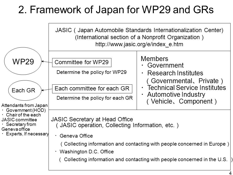 15 (Example #1) At GRE, when a proposal which mandates DRL (Daytime Running Lamps) installation was made in R48, Japan made an additional proposal which allows contracting parties to forbid the installation of DRL.