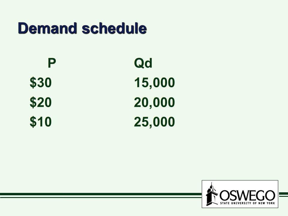 Demand schedule PQd $3015,000 $2020,000 $1025,000 PQd $3015,000 $2020,000 $1025,000