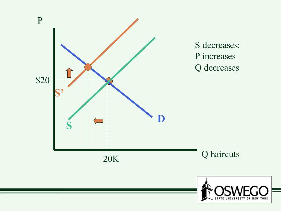 P Q haircuts $20 20K D S S' S decreases: P increases Q decreases