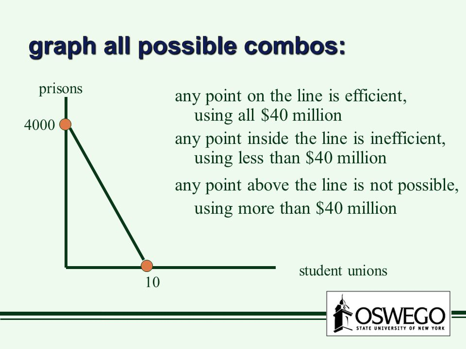 graph all possible combos: prisons student unions 10 4000 any point on the line is efficient, using all $40 million any point inside the line is ineff