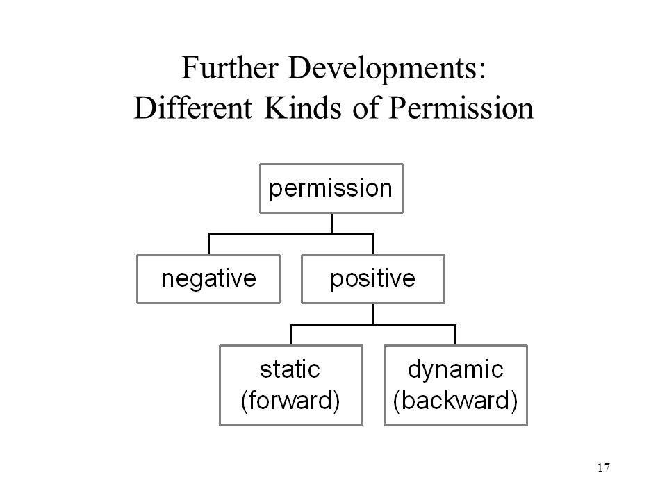 17 Further Developments: Different Kinds of Permission