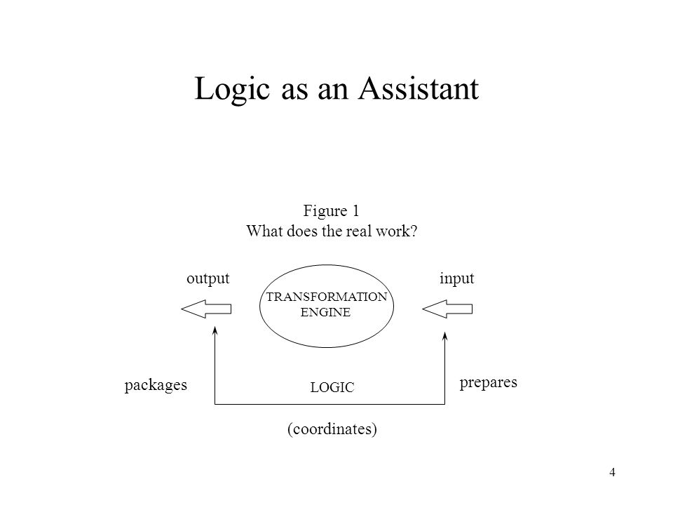 4 Logic as an Assistant input TRANSFORMATION ENGINE Figure 1 What does the real work? LOGIC prepares (coordinates) output packages