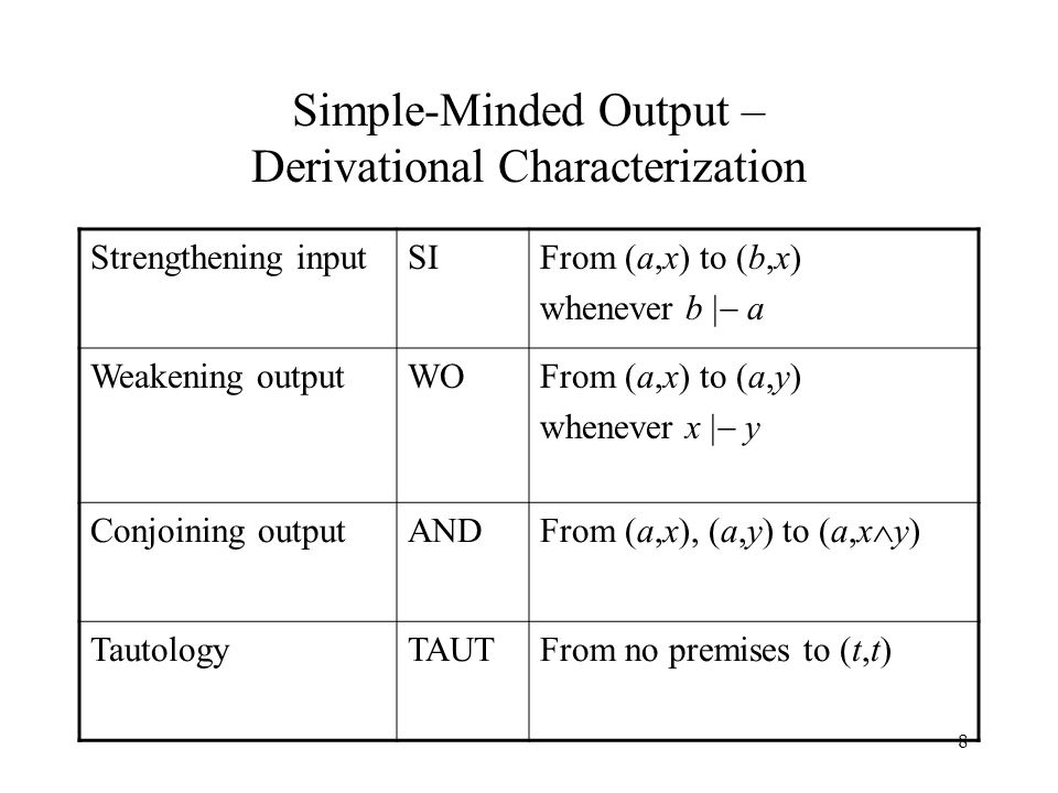 8 Simple-Minded Output – Derivational Characterization Strengthening inputSIFrom (a,x) to (b,x) whenever b  a Weakening outputWOFrom (a,x) to (a,y) whenever x  y Conjoining outputAND From (a,x), (a,y) to (a,x  y) TautologyTAUTFrom no premises to (t,t)
