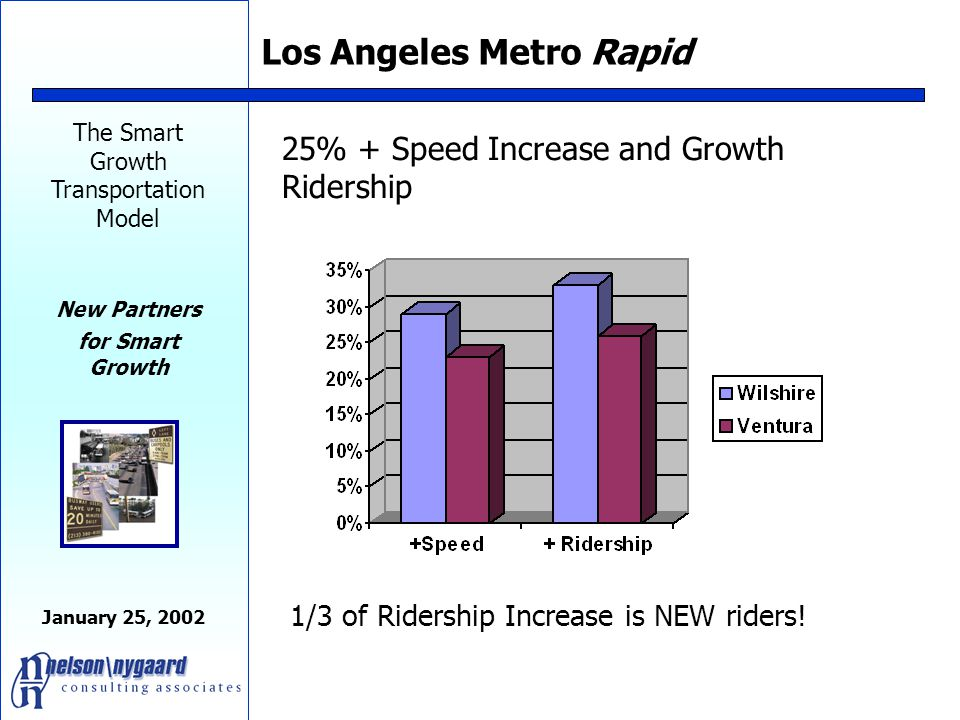 The Smart Growth Transportation Model New Partners for Smart Growth January 25, 2002 Parking is the real tool for managing congestion Parking is a car magnet.