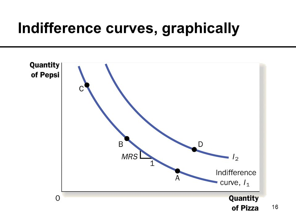 16 Indifference curves, graphically