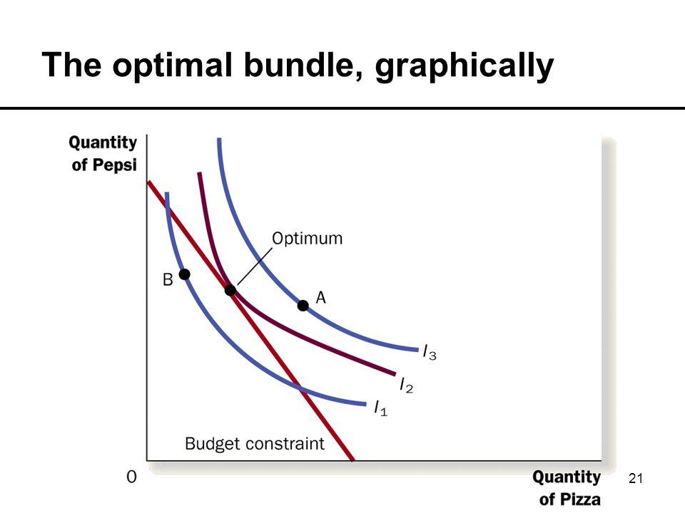21 The optimal bundle, graphically