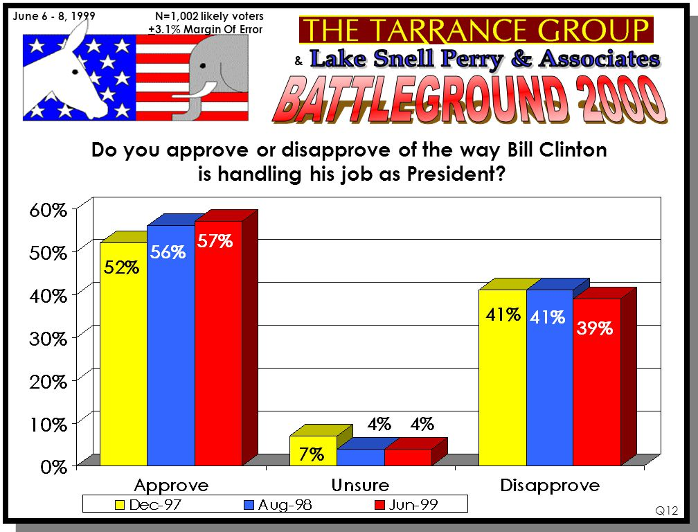 & June 6 - 8, 1999 N=1,002 likely voters +3.1% Margin Of Error Q12 Do you approve or disapprove of the way Bill Clinton is handling his job as President?