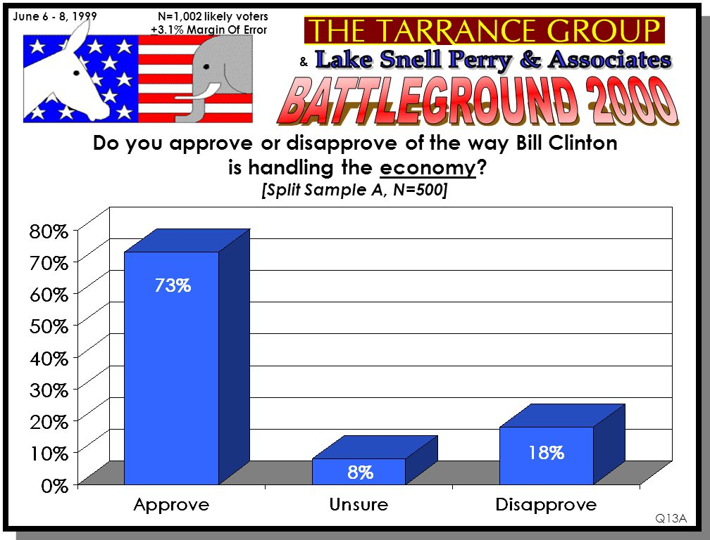 & June 6 - 8, 1999 N=1,002 likely voters +3.1% Margin Of Error Q13A Do you approve or disapprove of the way Bill Clinton is handling the economy? [Spl
