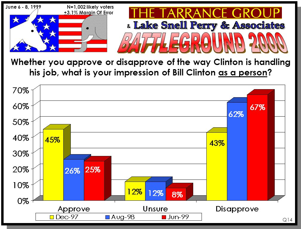 & June 6 - 8, 1999 N=1,002 likely voters +3.1% Margin Of Error Q14 Whether you approve or disapprove of the way Clinton is handling his job, what is your impression of Bill Clinton as a person