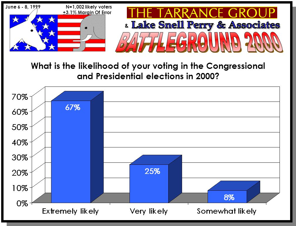 & June 6 - 8, 1999 N=1,002 likely voters +3.1% Margin Of Error What is the likelihood of your voting in the Congressional and Presidential elections in 2000