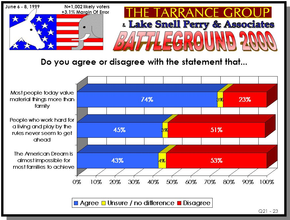 & June 6 - 8, 1999 N=1,002 likely voters +3.1% Margin Of Error Q21 - 23 Do you agree or disagree with the statement that...