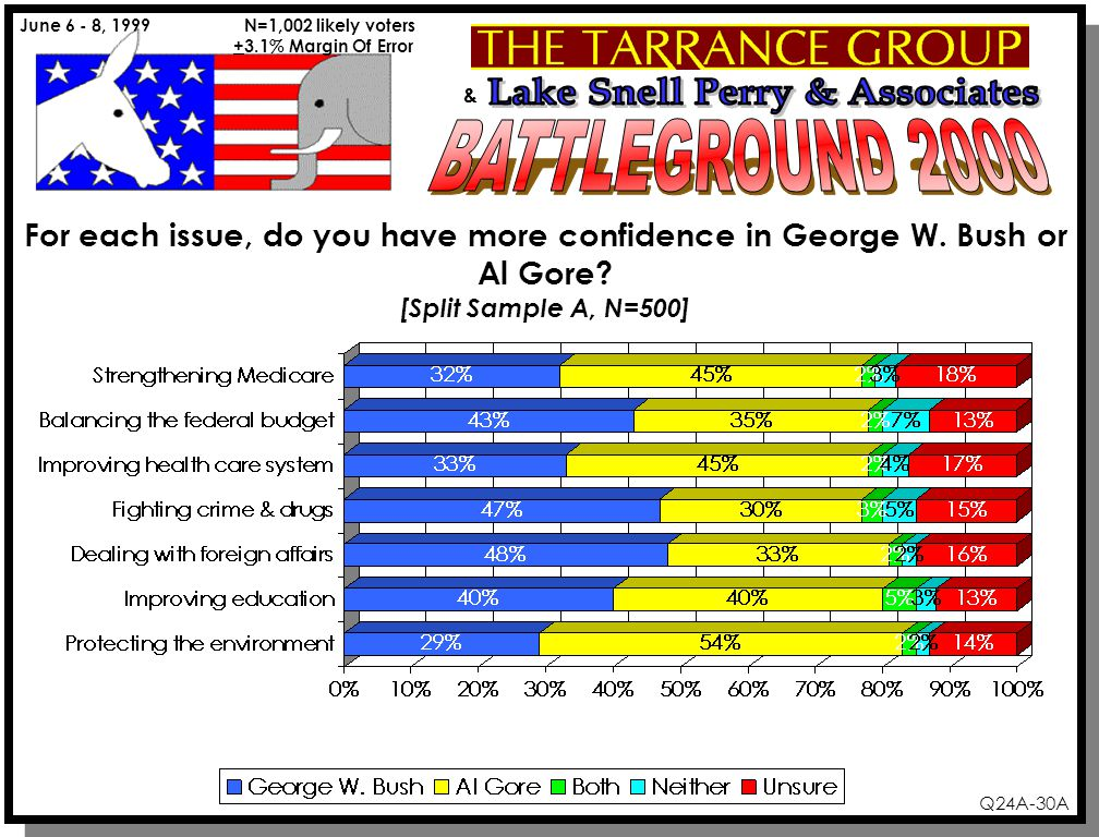 & June 6 - 8, 1999 N=1,002 likely voters +3.1% Margin Of Error Q24A-30A For each issue, do you have more confidence in George W.
