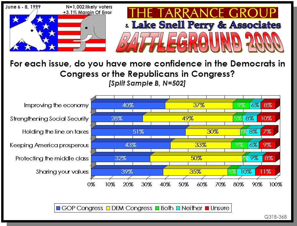 & June 6 - 8, 1999 N=1,002 likely voters +3.1% Margin Of Error Q31B-36B For each issue, do you have more confidence in the Democrats in Congress or the Republicans in Congress.
