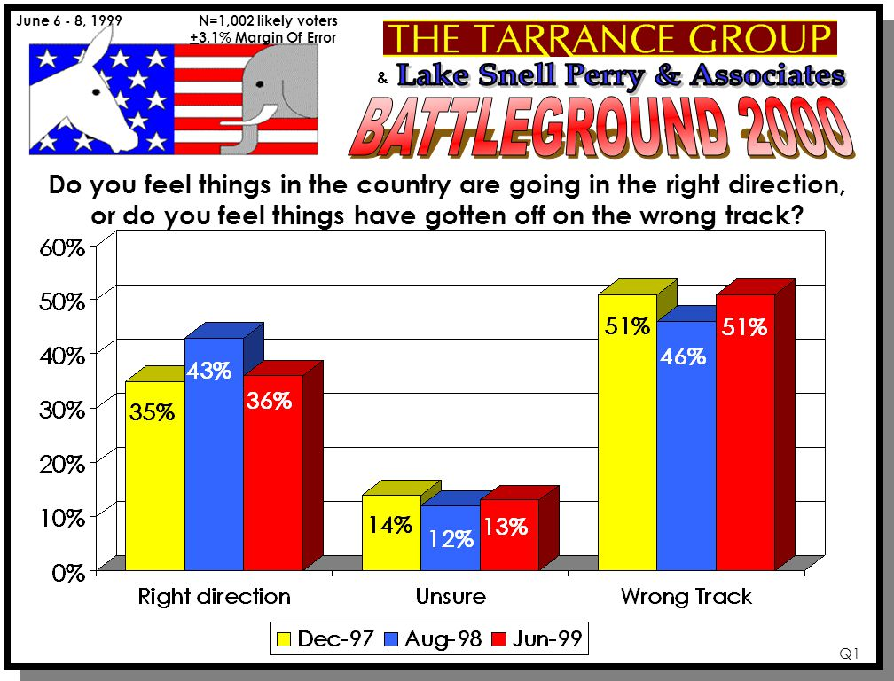 & June 6 - 8, 1999 N=1,002 likely voters +3.1% Margin Of Error Q1 Do you feel things in the country are going in the right direction, or do you feel things have gotten off on the wrong track
