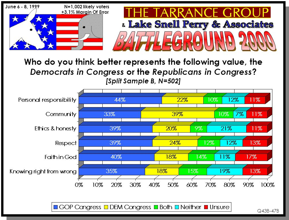 & June 6 - 8, 1999 N=1,002 likely voters +3.1% Margin Of Error Q43B-47B Who do you think better represents the following value, the Democrats in Congress or the Republicans in Congress .