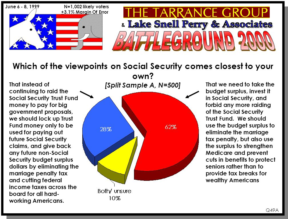 & June 6 - 8, 1999 N=1,002 likely voters +3.1% Margin Of Error Q49A Which of the viewpoints on Social Security comes closest to your own? [Split Sampl