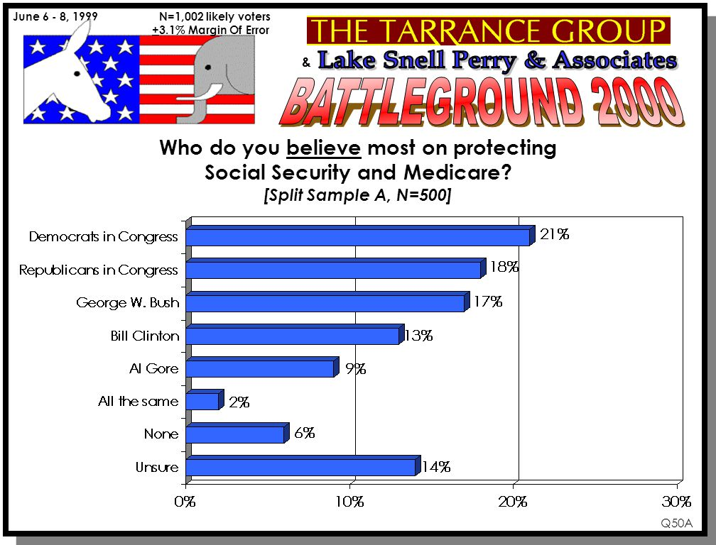 & June 6 - 8, 1999 N=1,002 likely voters +3.1% Margin Of Error Q50A Who do you believe most on protecting Social Security and Medicare.
