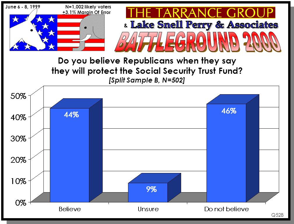 & June 6 - 8, 1999 N=1,002 likely voters +3.1% Margin Of Error Do you believe Republicans when they say they will protect the Social Security Trust Fund.