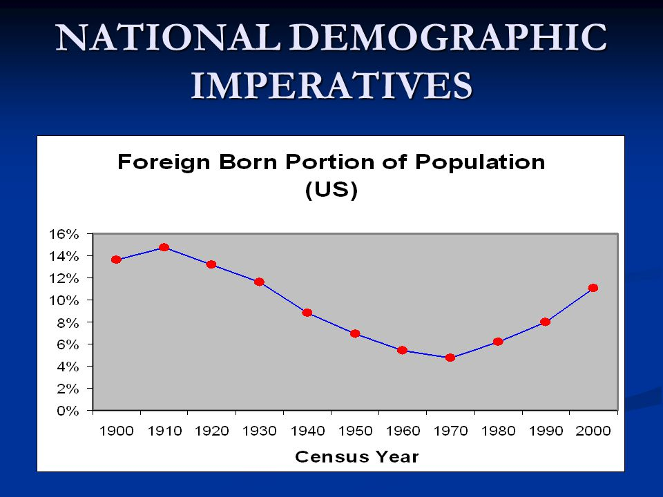 NATIONAL DEMOGRAPHIC IMPERATIVES