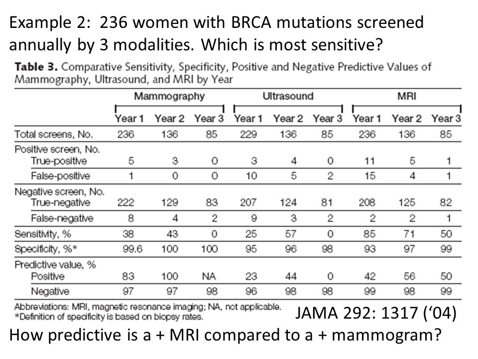 Example 2: 236 women with BRCA mutations screened annually by 3 modalities.