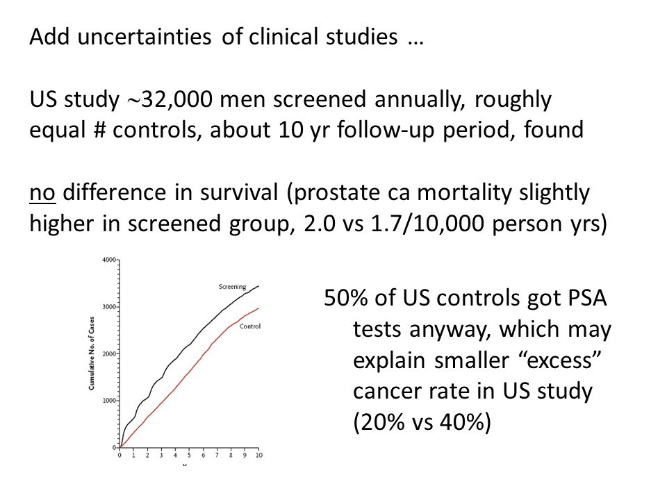 Add uncertainties of clinical studies … US study  32,000 men screened annually, roughly equal # controls, about 10 yr follow-up period, found no difference in survival (prostate ca mortality slightly higher in screened group, 2.0 vs 1.7/10,000 person yrs) 50% of US controls got PSA tests anyway, which may explain smaller excess cancer rate in US study (20% vs 40%)