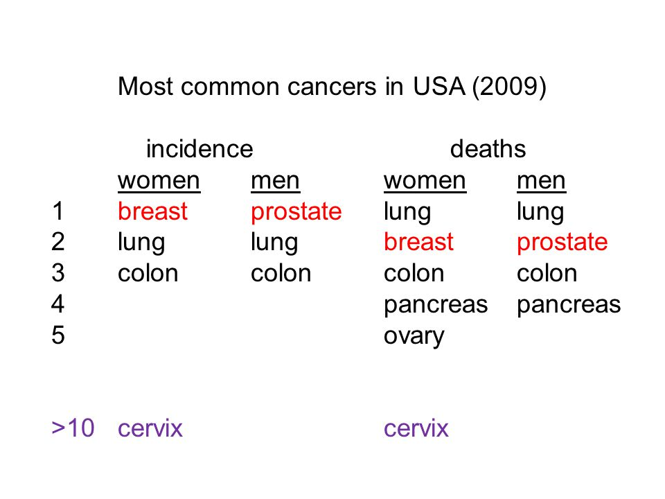 Most common cancers in USA (2009) incidencedeaths womenmenwomenmen 1breastprostatelunglung 2lunglungbreastprostate 3coloncoloncoloncolon 4pancreaspancreas 5ovary >10cervixcervix