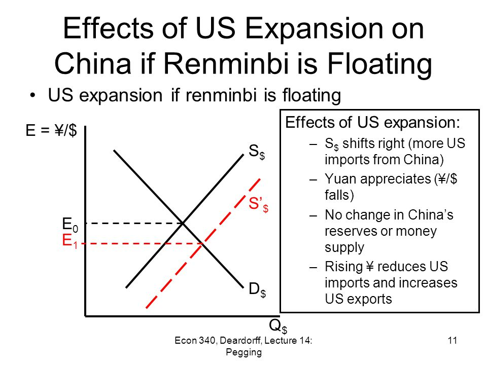 Econ 340, Deardorff, Lecture 14: Pegging 10 (From last time) Effects of Pegging Example: To see the effects of pegging versus floating, –Consider the Chinese foreign exchange market (for $) –Suppose the US economy expands, increasing US imports from China.