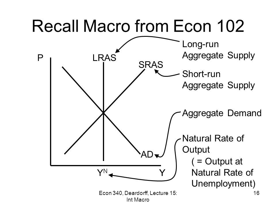 Recall Macro from Econ 102 Aggregate Supply and Demand Determine Y = GDP = Output = Income This in turn implies level of Employment P = Price level 15Econ 340, Deardorff, Lecture 15: Int Macro