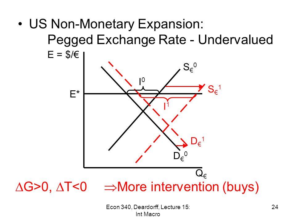 US Non-Monetary Expansion: Pegged Exchange Rate - Overvalued S€0S€0 I1I1 Q€Q€ E = $/€ D€1D€1  G>0,  T<0 S€1S€1  Less intervention (sells) E* I0I0 D€0D€0 (I 1 < I 0 ) 23Econ 340, Deardorff, Lecture 15: Int Macro